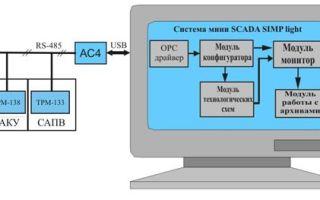 Назначение и структура системы SCADA SIMP Light